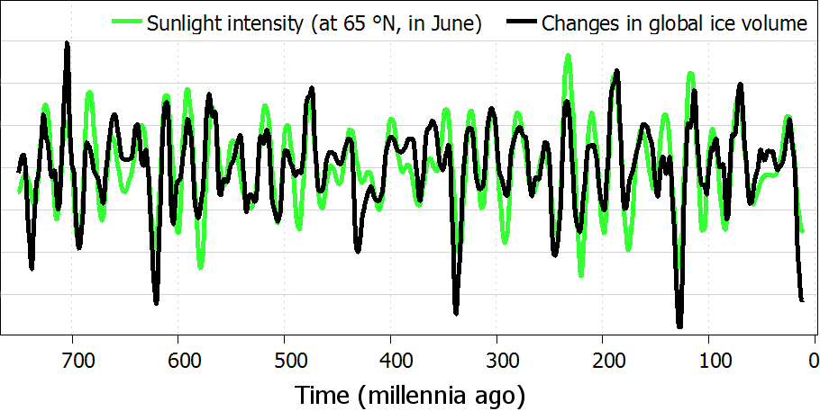 Sunlight intensity and changes in global ice volume